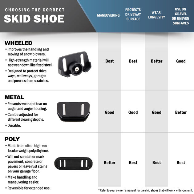 Snow Blower Deluxe Polymer Slide Shoe